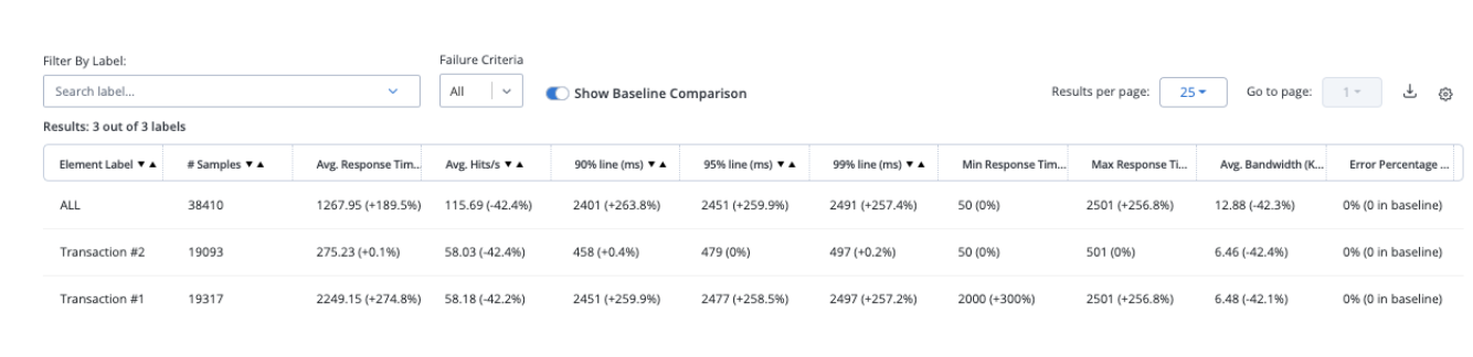 compare reports to baseline blazemeter
