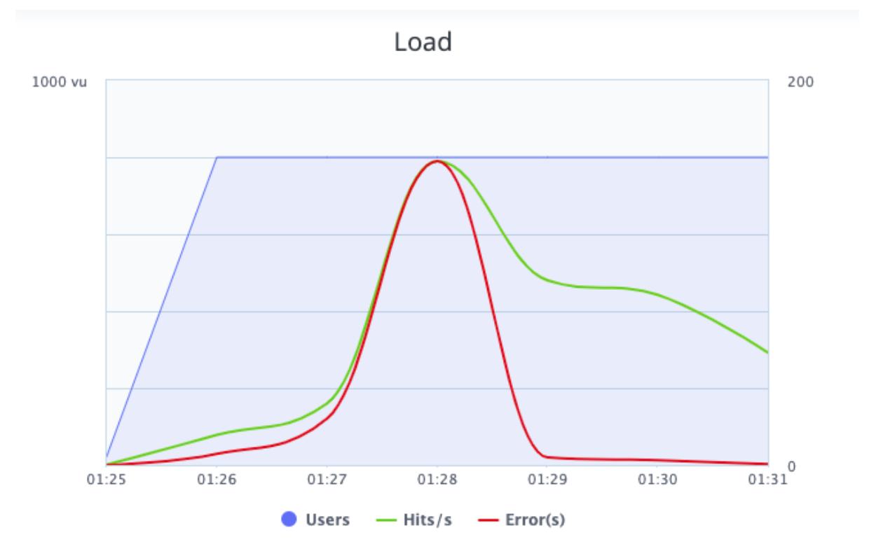 blazemeter load graph