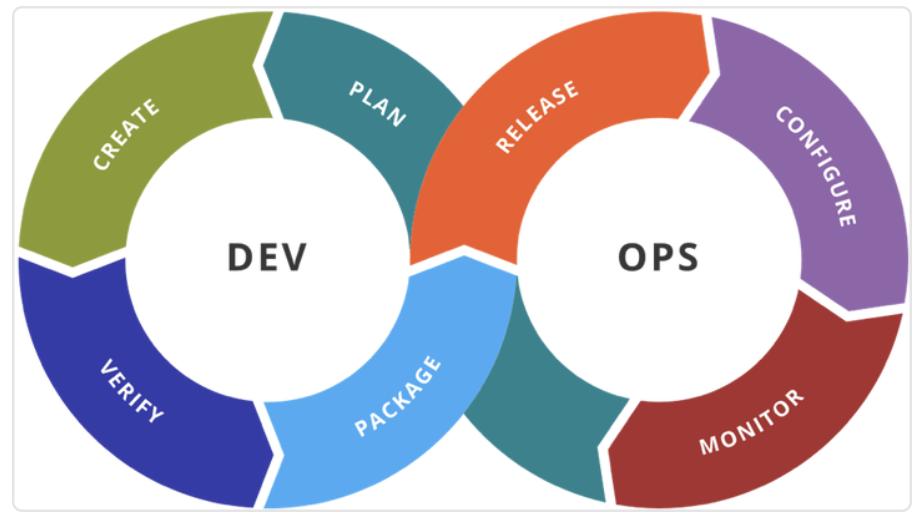 DevOps Continuous Delivery Model