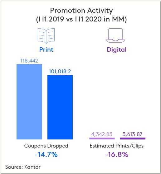 H1 20 Promotion Activity