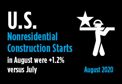 August Nonresidential Construction Starts Flat M/M; Down by a Quarter YTD Graphic