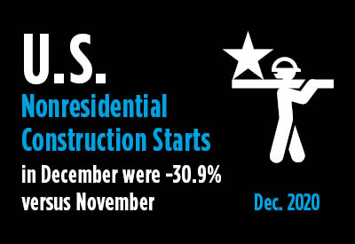 Nonresidential Construction Starts Falter in December; Full Year 2020 -27% vs 2019 Graphic