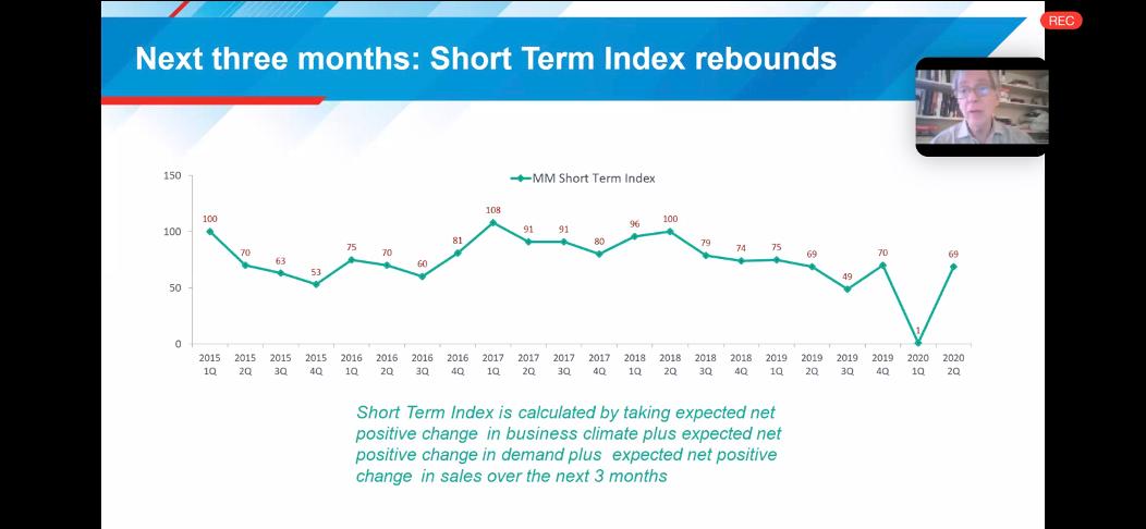 short-term-indx