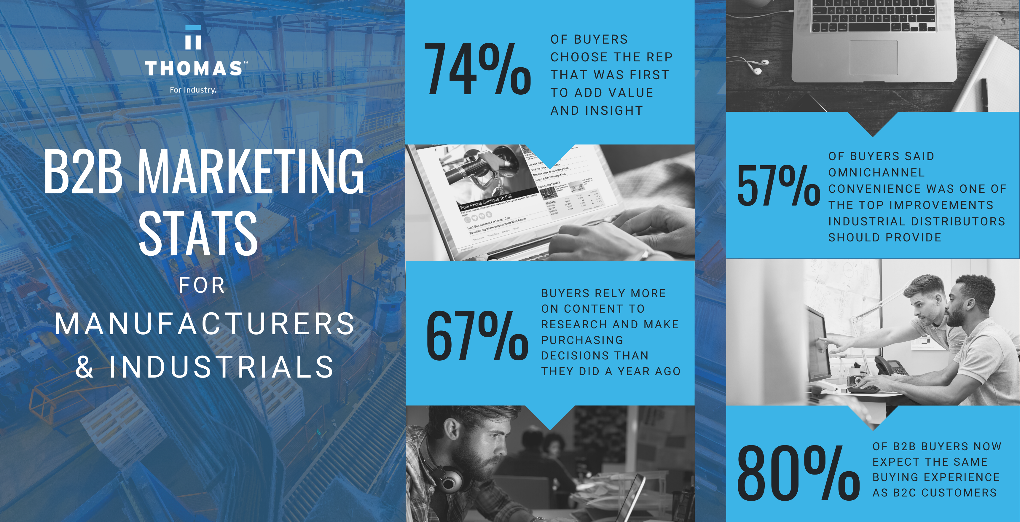 The Ultimate List Of B2B Marketing Statistics For Manufacturers & Industrials