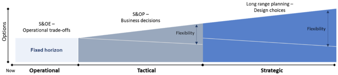 planning-cycles-and-decisions