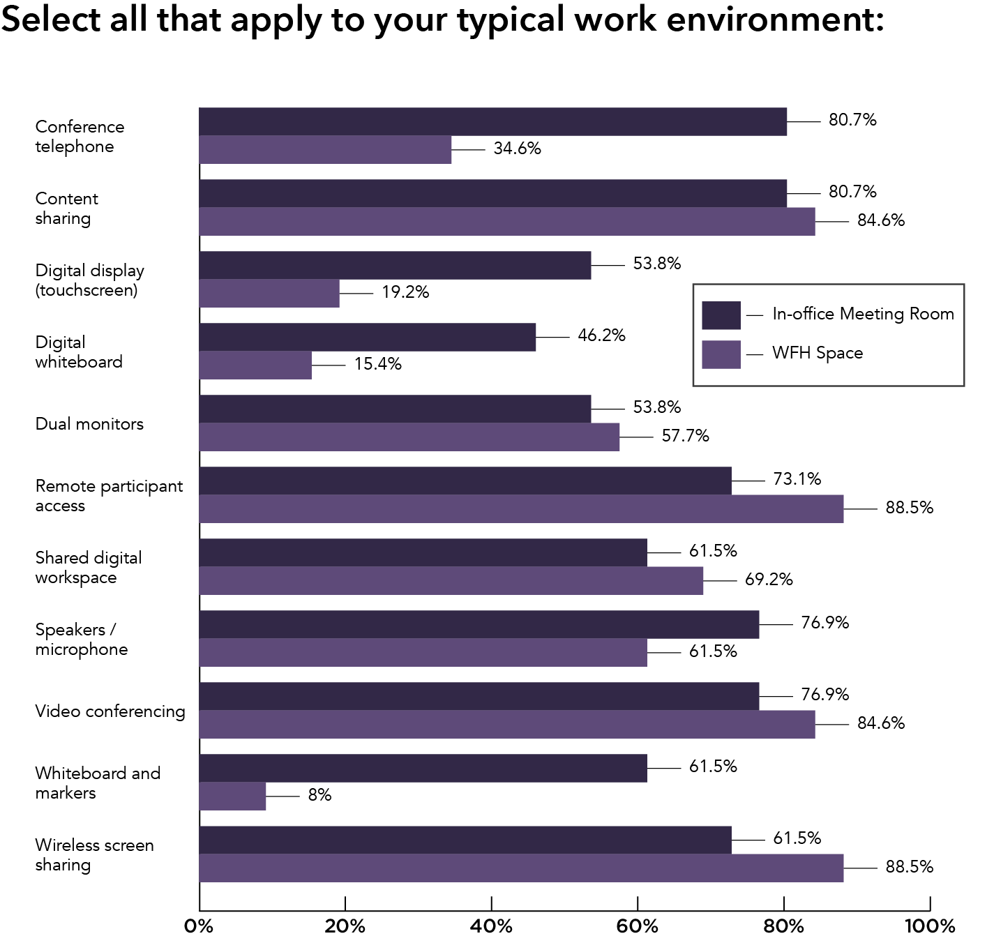 select-all-that-apply-to-your-typical-work-environment-graph5
