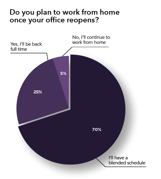 t1v-do-you-plan-to-work-from-home-once-your-office-reopens