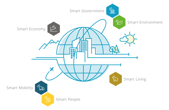 Smart City Indicators: Six Fields of Action for Success