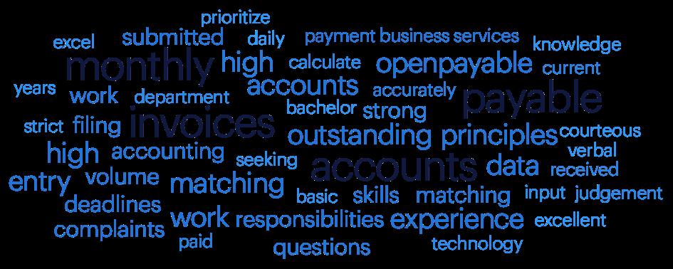 accounts payable keyword cloud