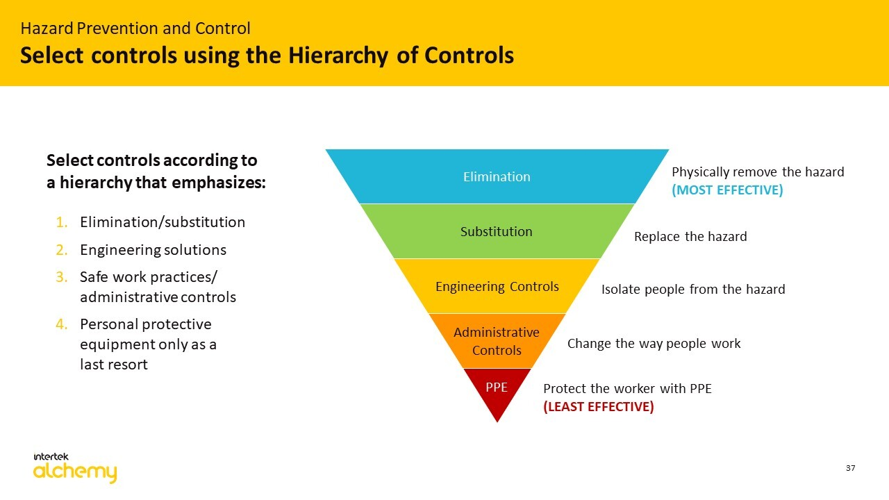 hierarchy_of_controls-full slide