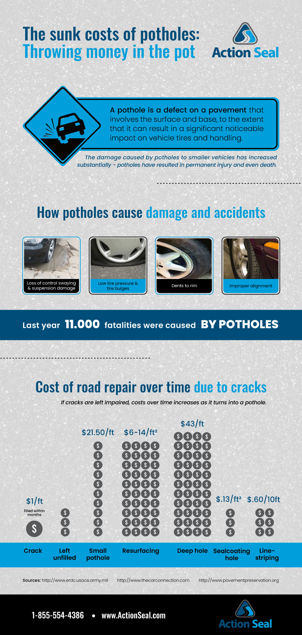 The sunk costs of Potholes: Throwing money in the pot