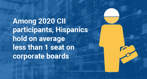 2020 CII Report Governance Board Image 1