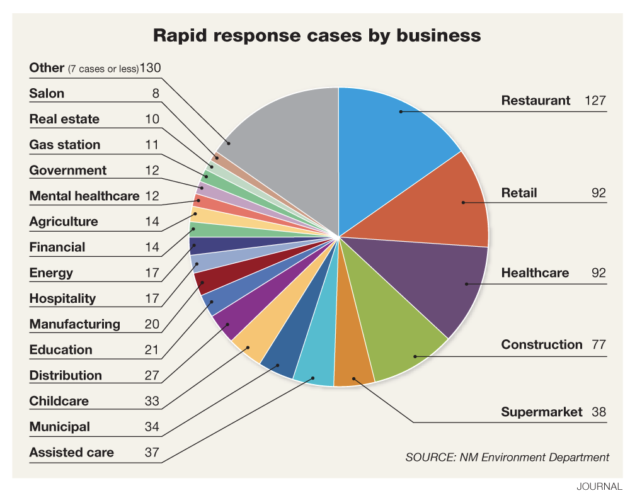 A pie chart breaking down the different rapid response cases by business in New Mexico