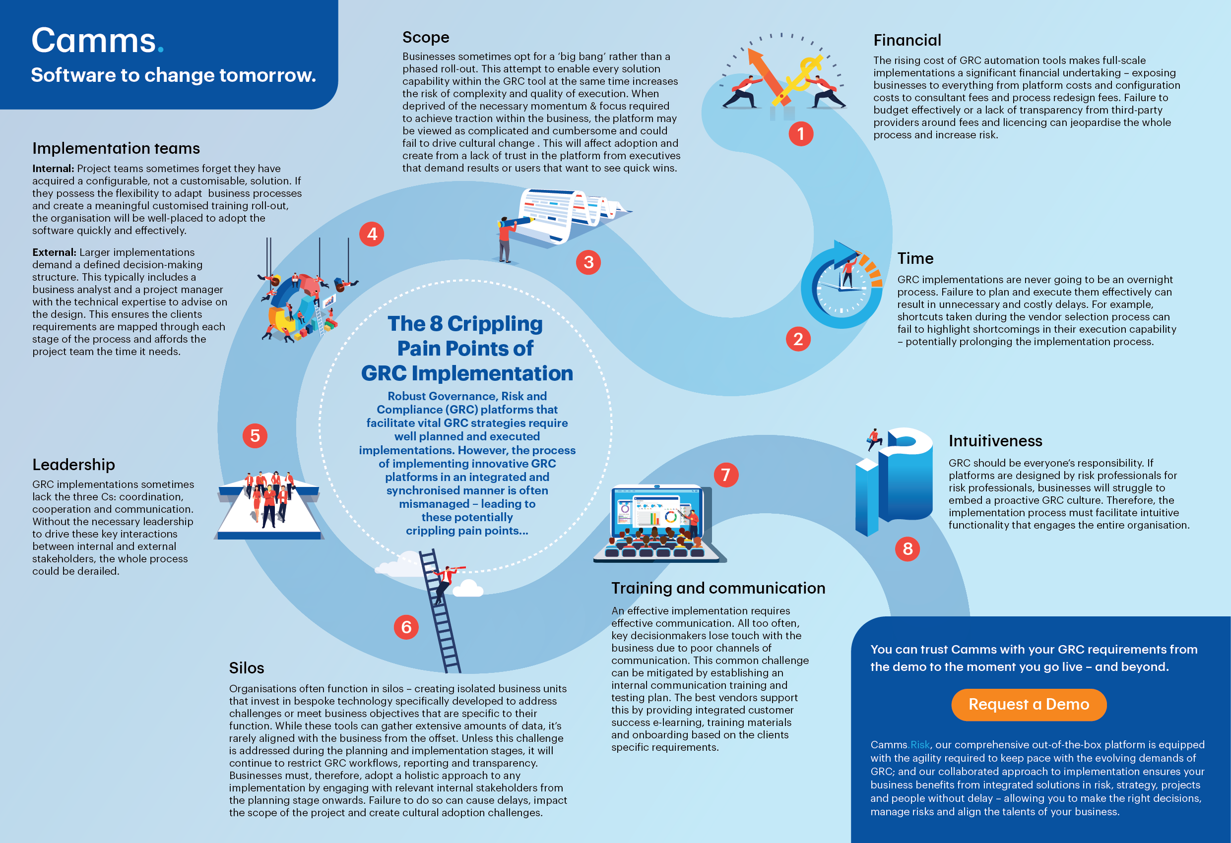 8 Crippling Pain Points of GRC Implementation Infographic - Image