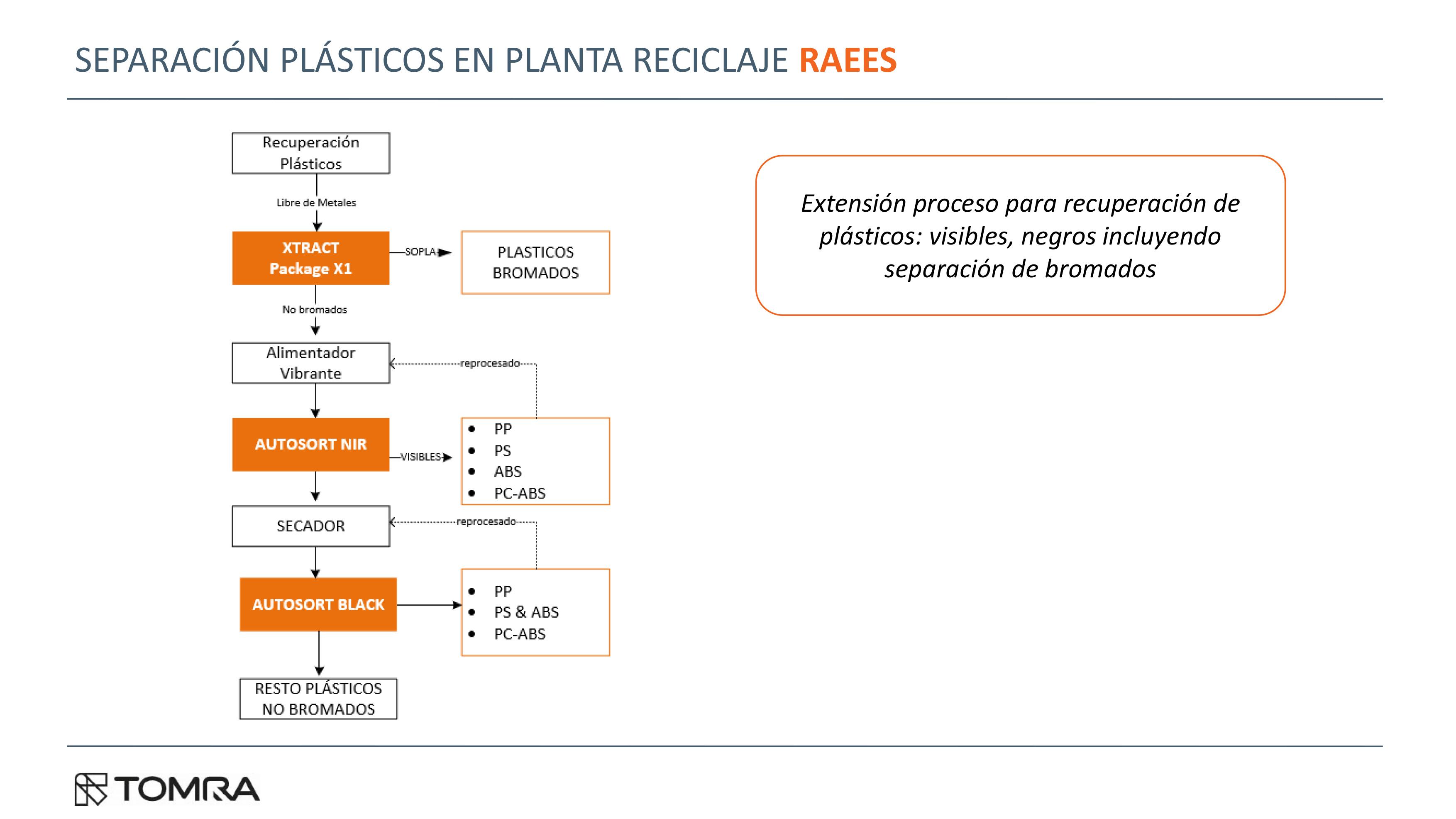 Separación de plásticos en plantas de RAEES