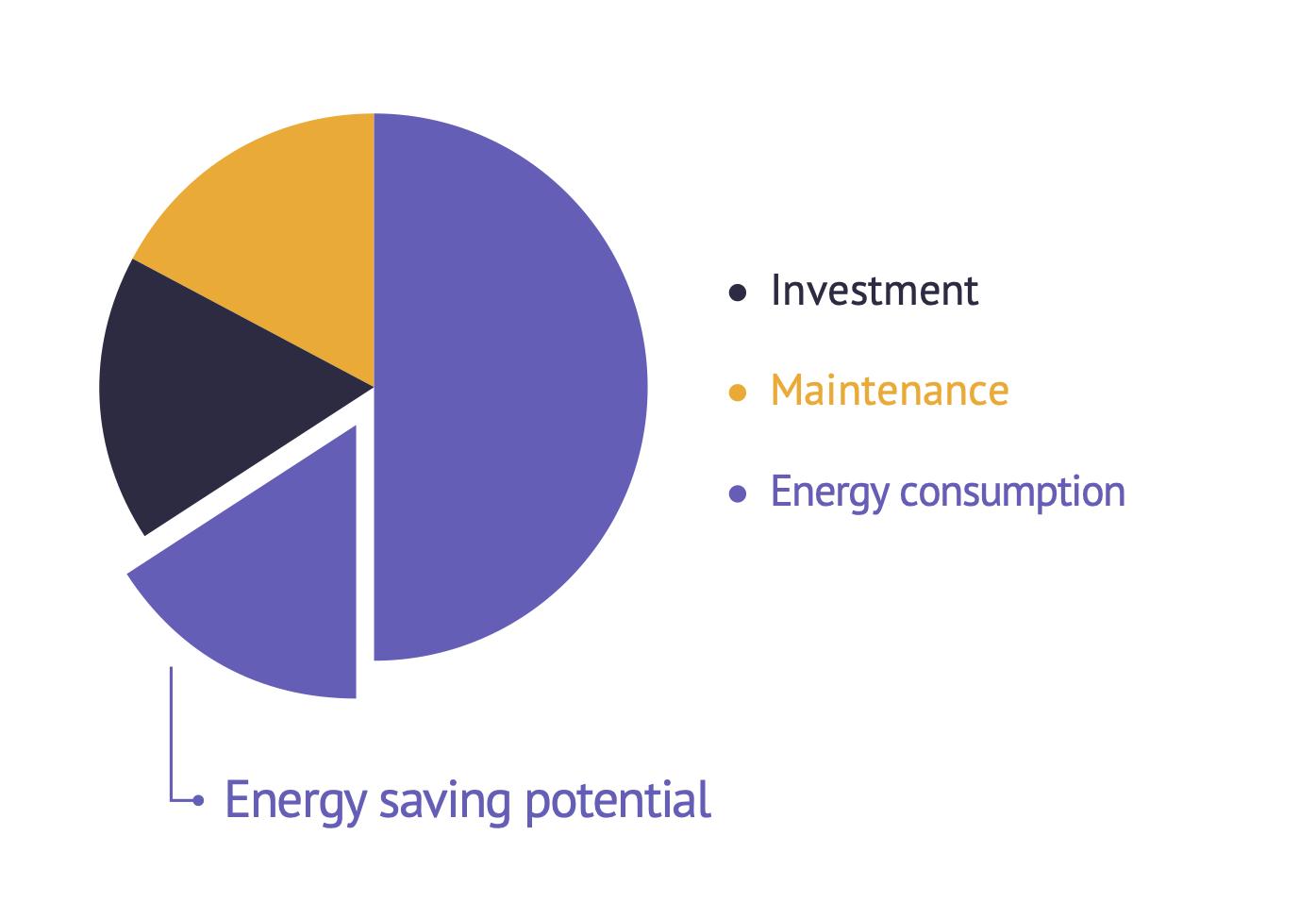 2020_Metron_Schema_Potentiel en matière d'économies d'énergievf