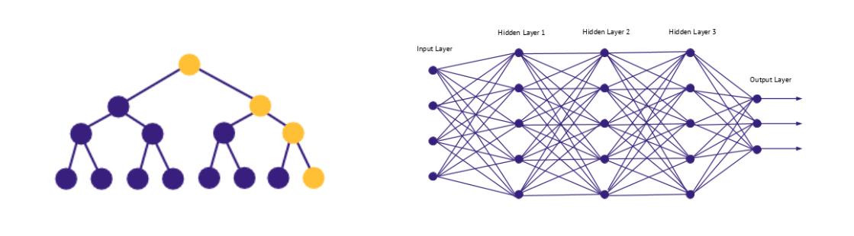Schema of symbolic and connexionist AI