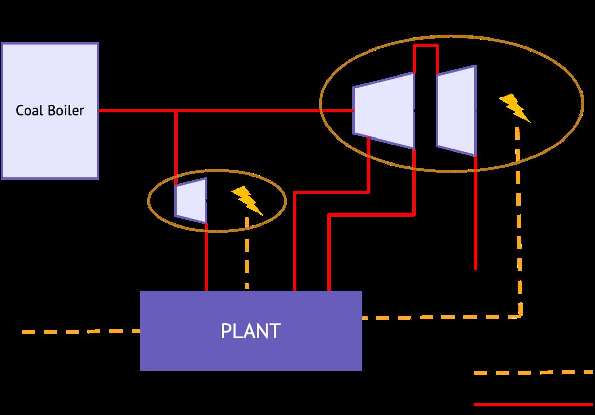 Scheme cogeneration_VENG
