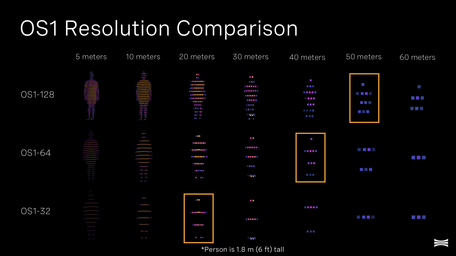 High-resolution lidar range comparison