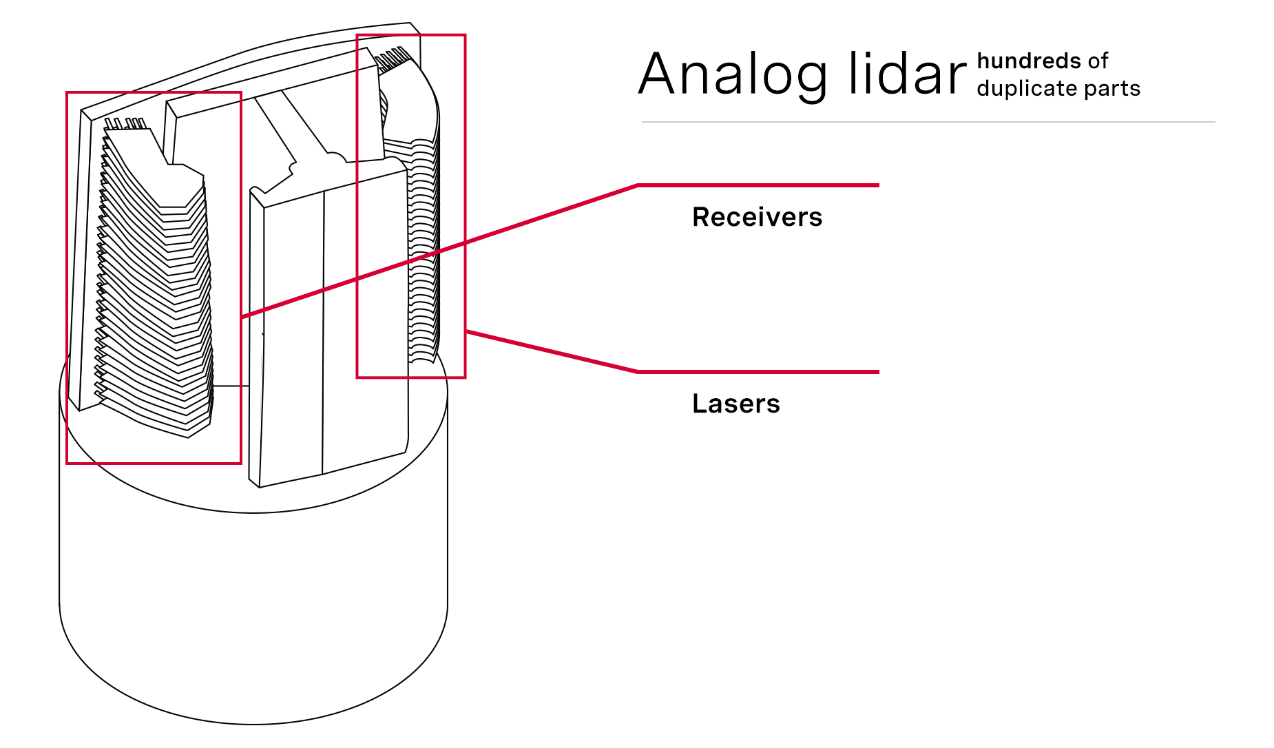 Analog lidar contains hundreds of components