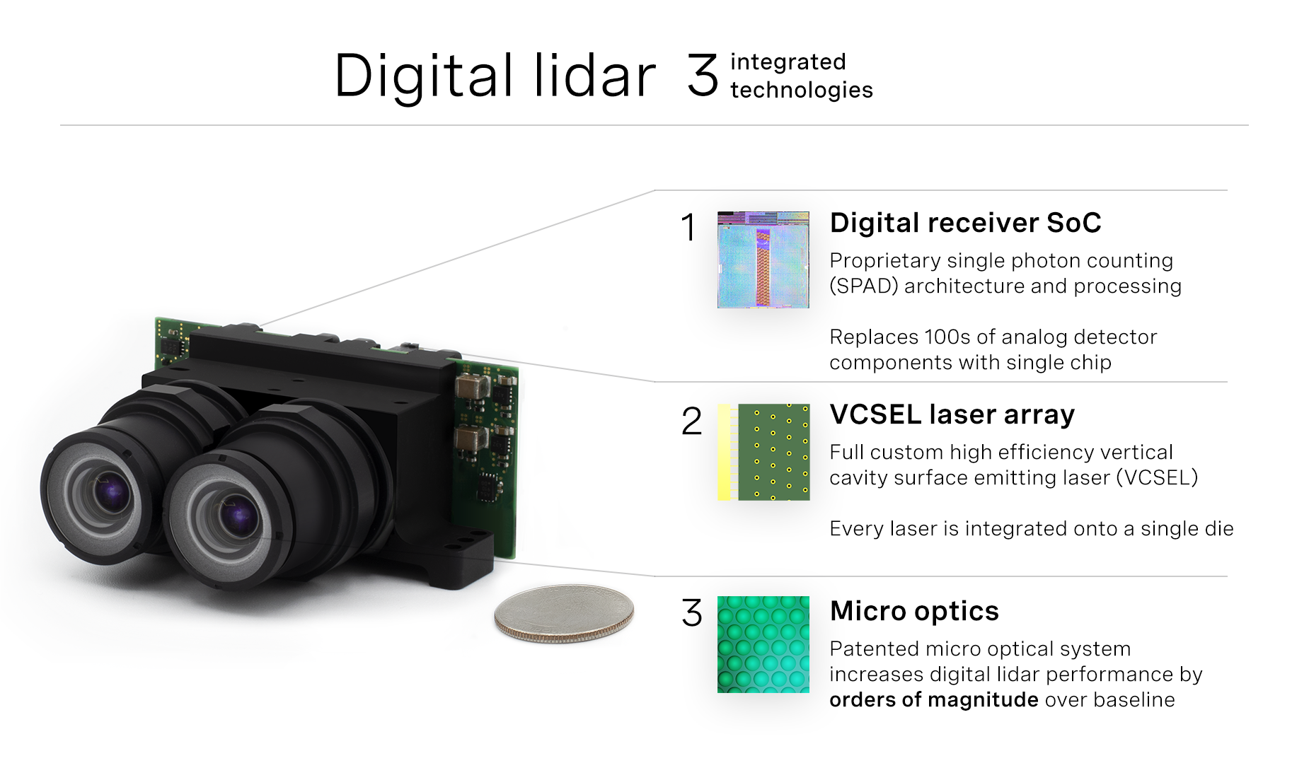 Ouster's digital lidar architecture