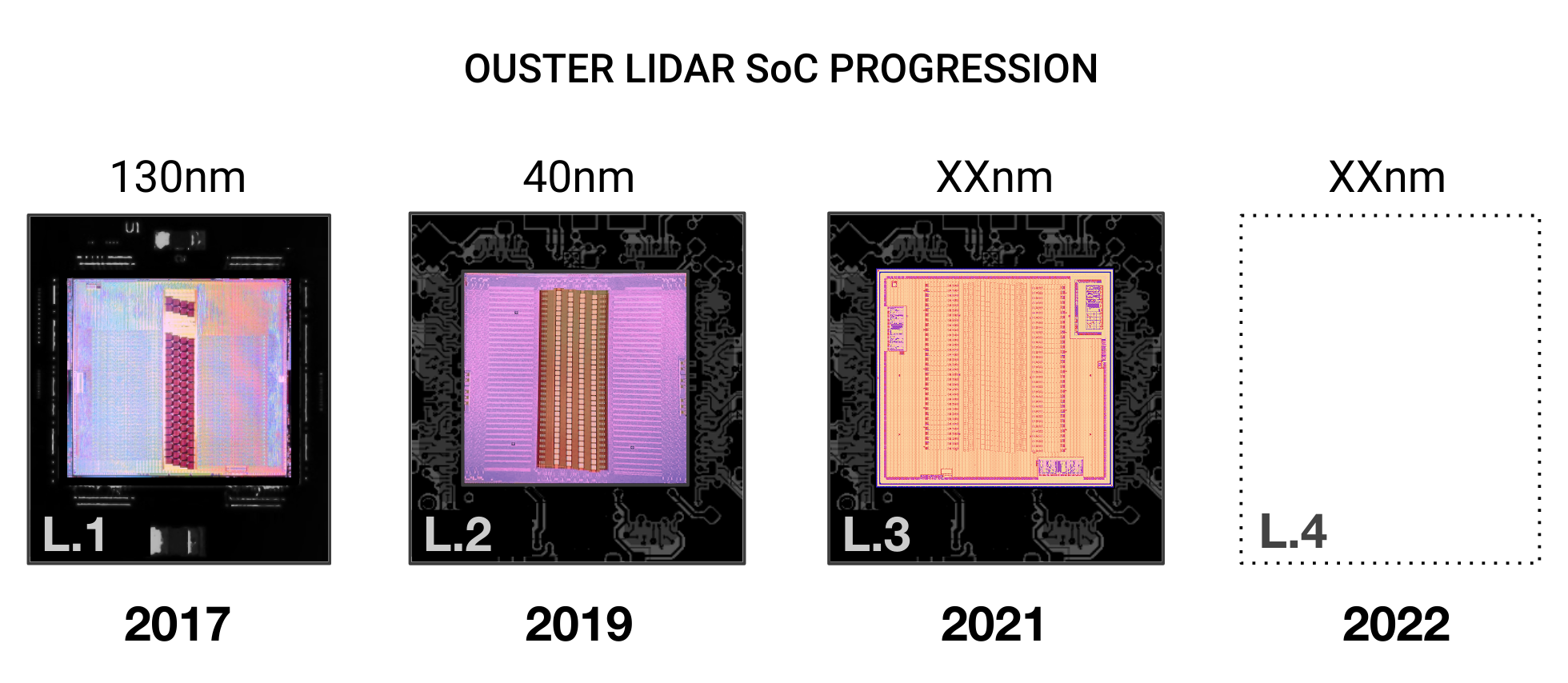 Ouster Lidar SoC Progression