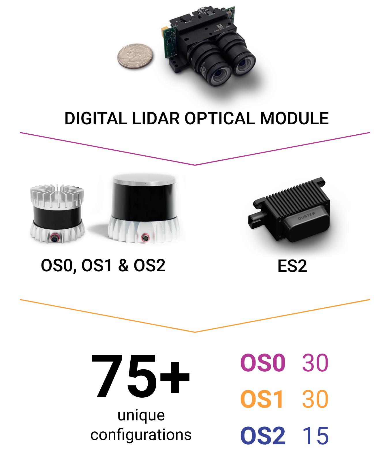 Ouster Digital Lidar Sensors
