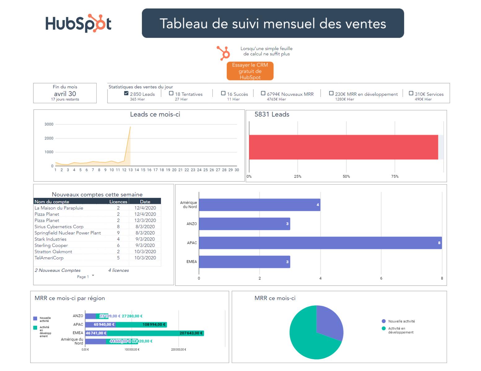 14 Modeles Et Exemples Gratuits Excel Hubspot
