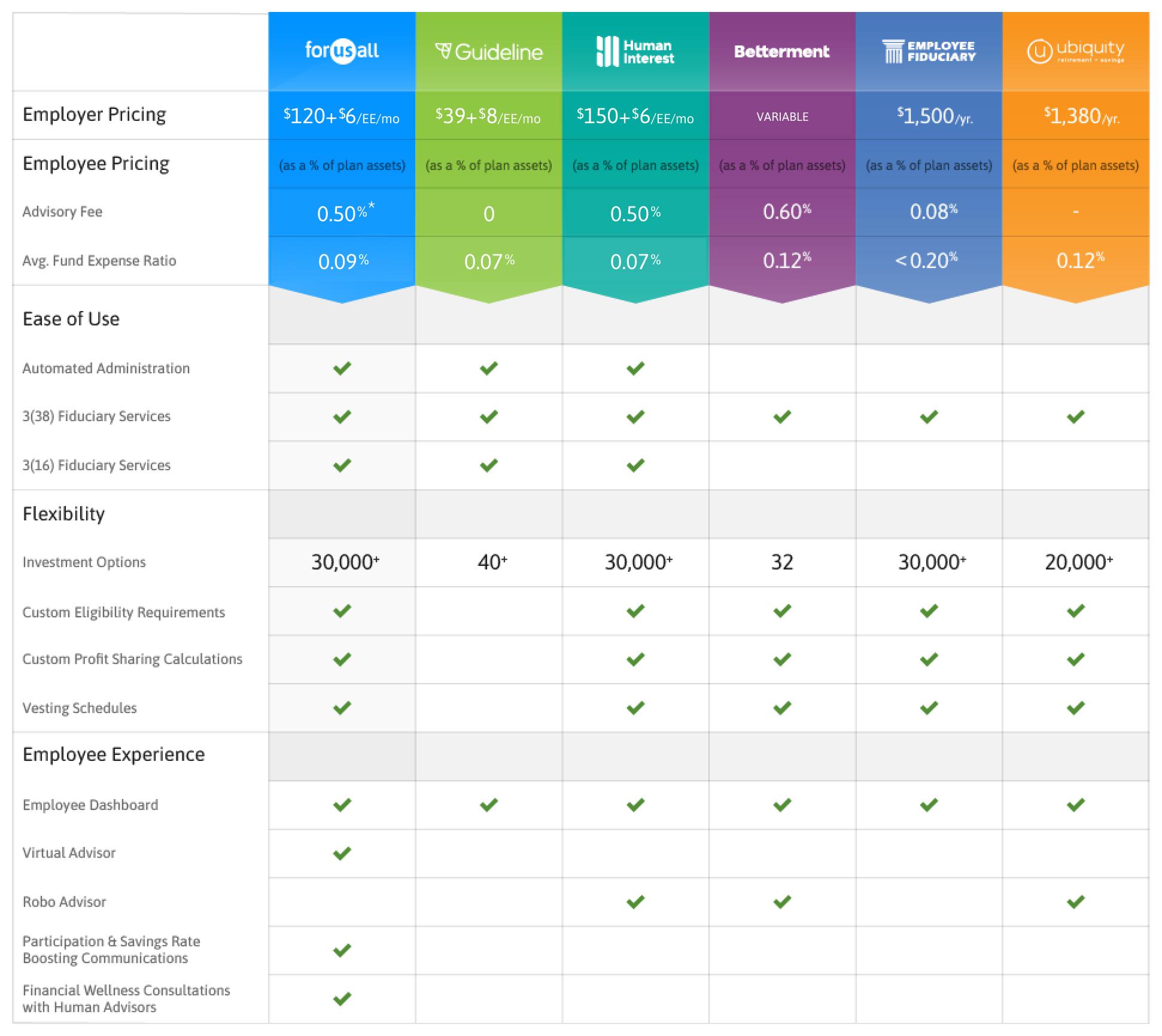 Small-Business-401k-Provider-Comparison-Chart_001