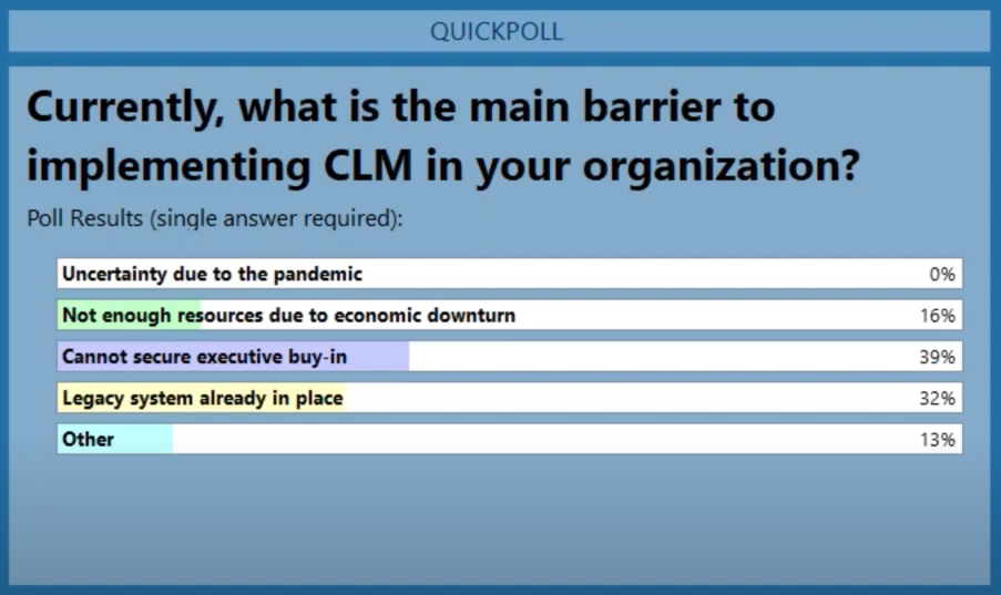 Poll question: what is the main barrier to implementing CLM in your organization?