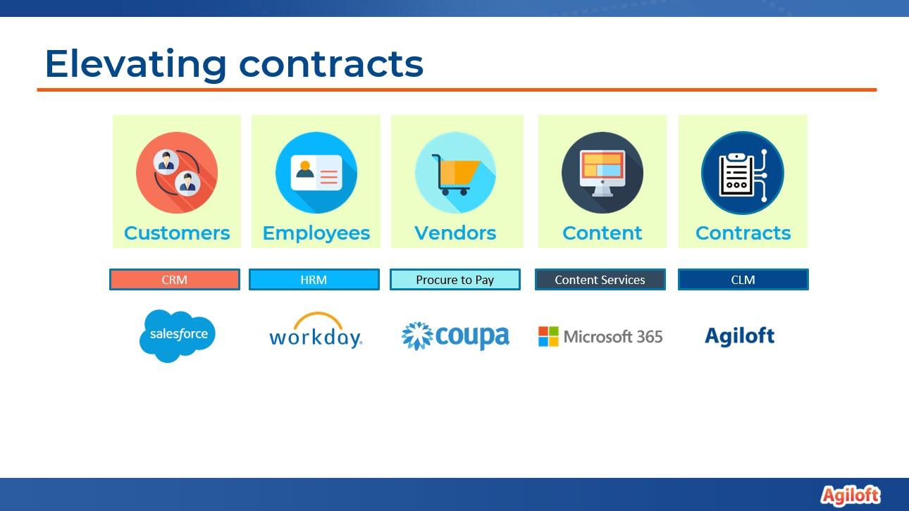 Elevating contracts Agiloft slide