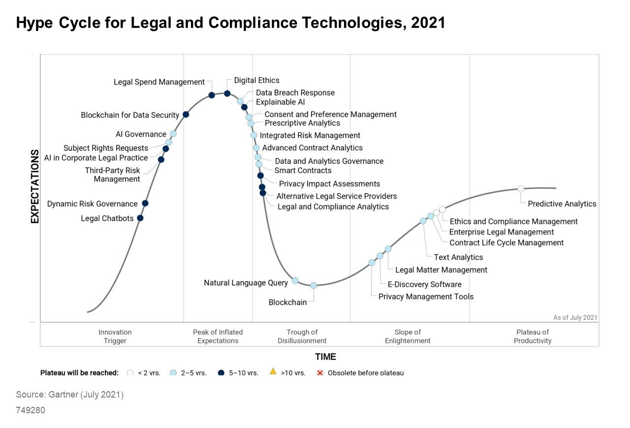 Gartner Hype Cycle for Legal and Compliance Technologies, 2021