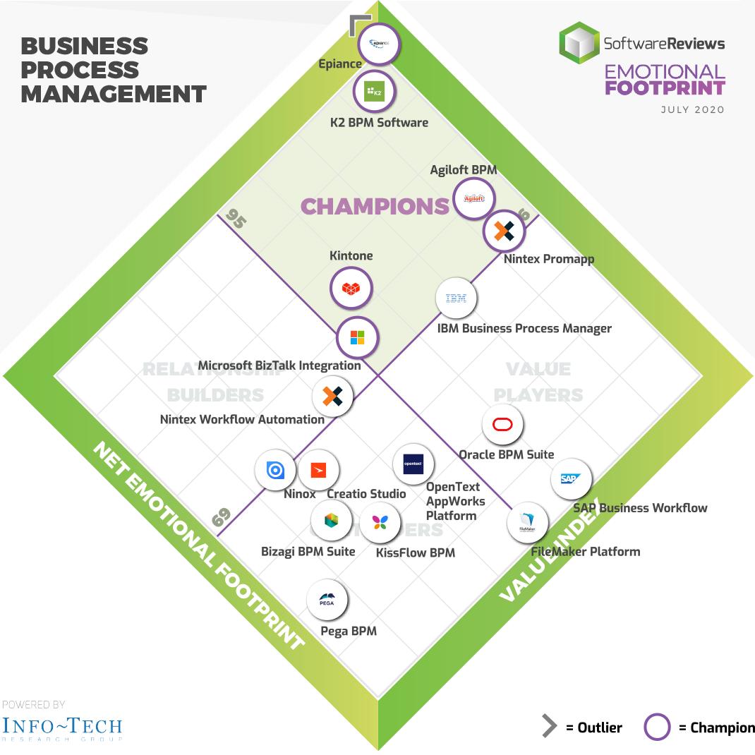 2020 Business Process Management Emotional Footprint Awards