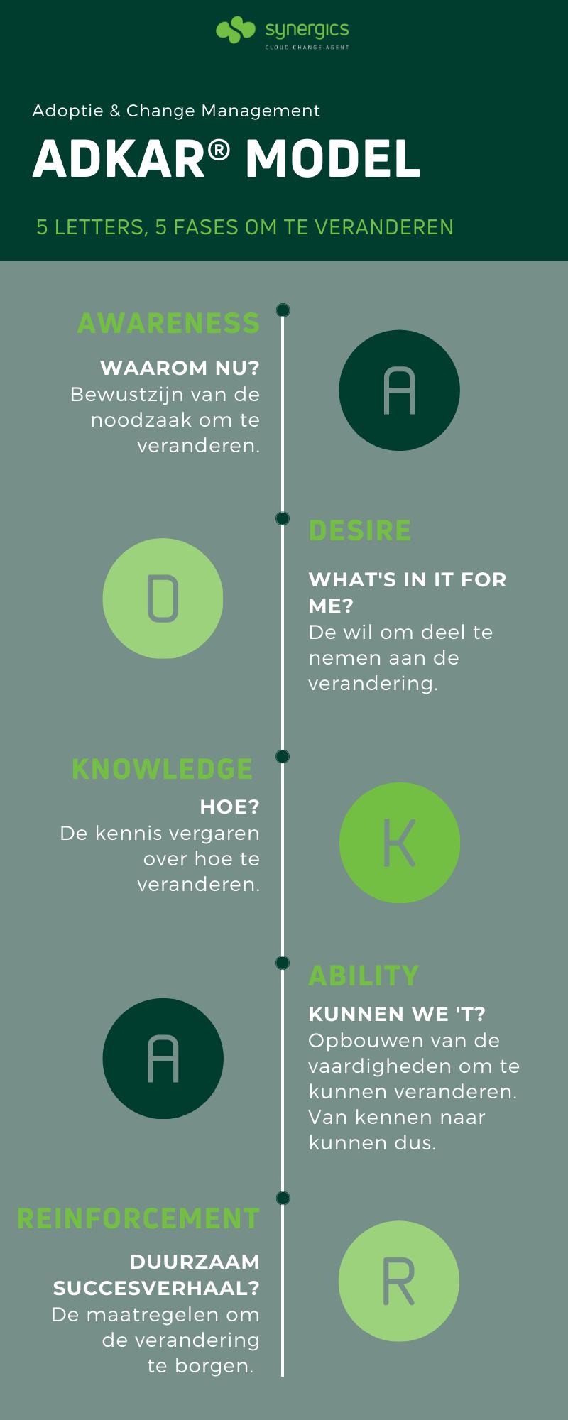 ADKAR Infographic-1