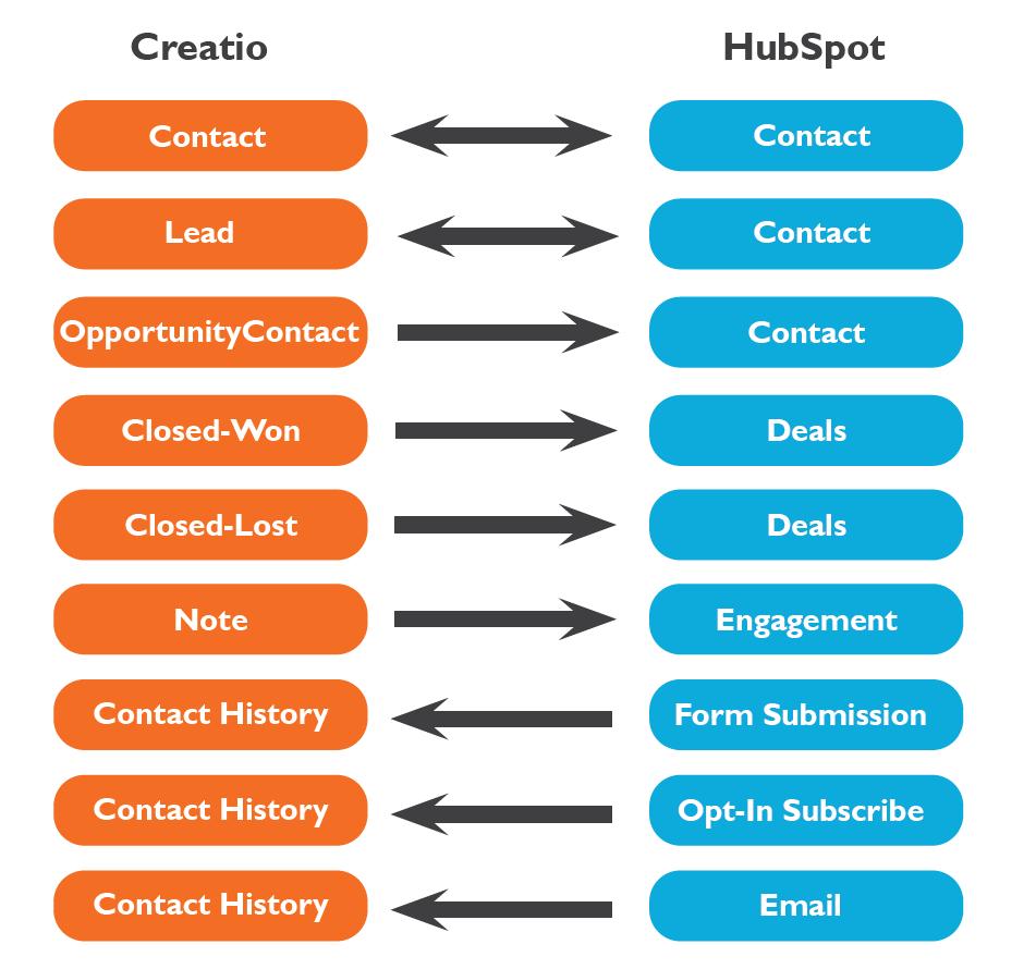 HubSpot Creatio Integration