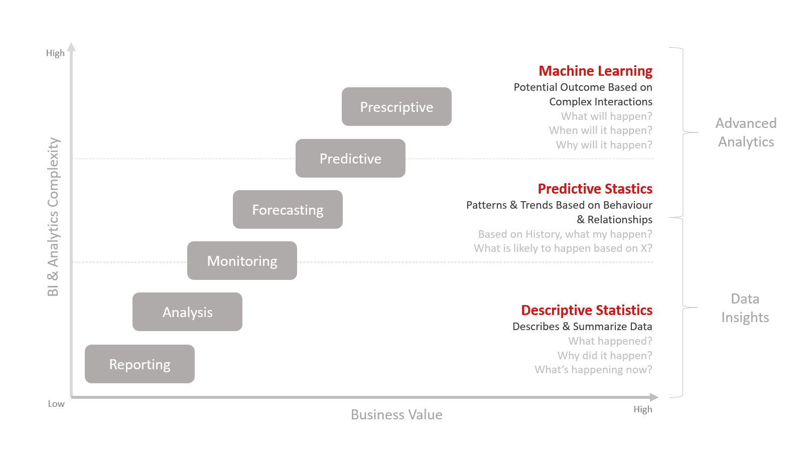 Business Analytics Maturity Level