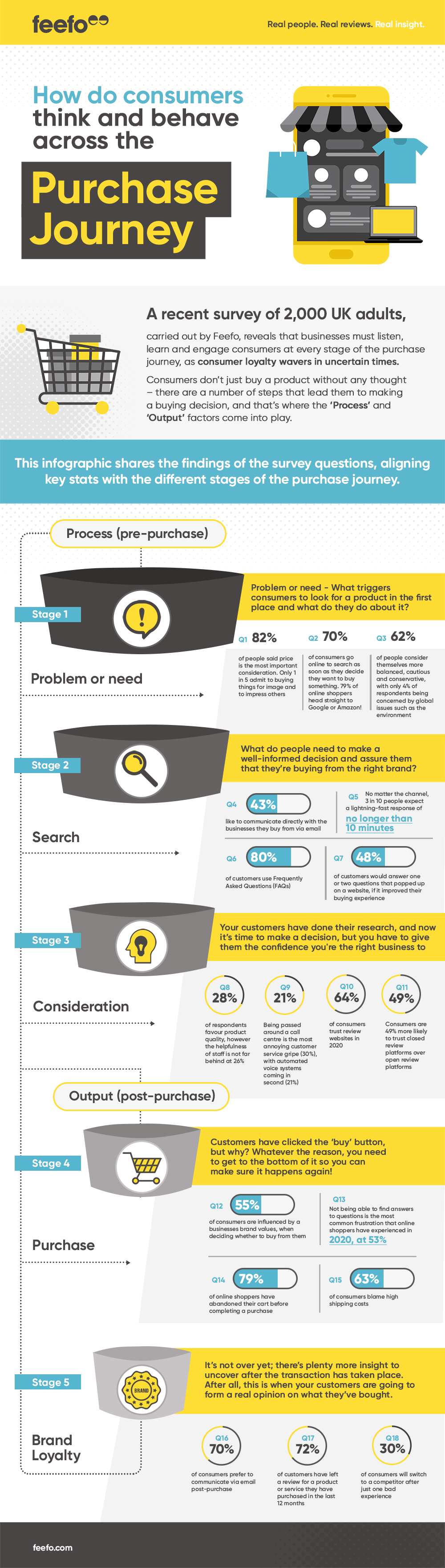 How do consumers think and behave across the purchase journey? [Infographic]