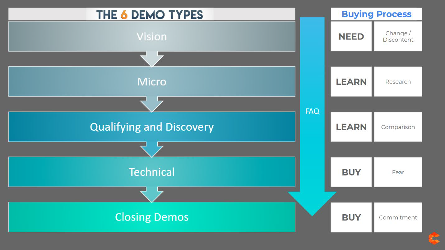 A graphic of the 6 demo types described above.