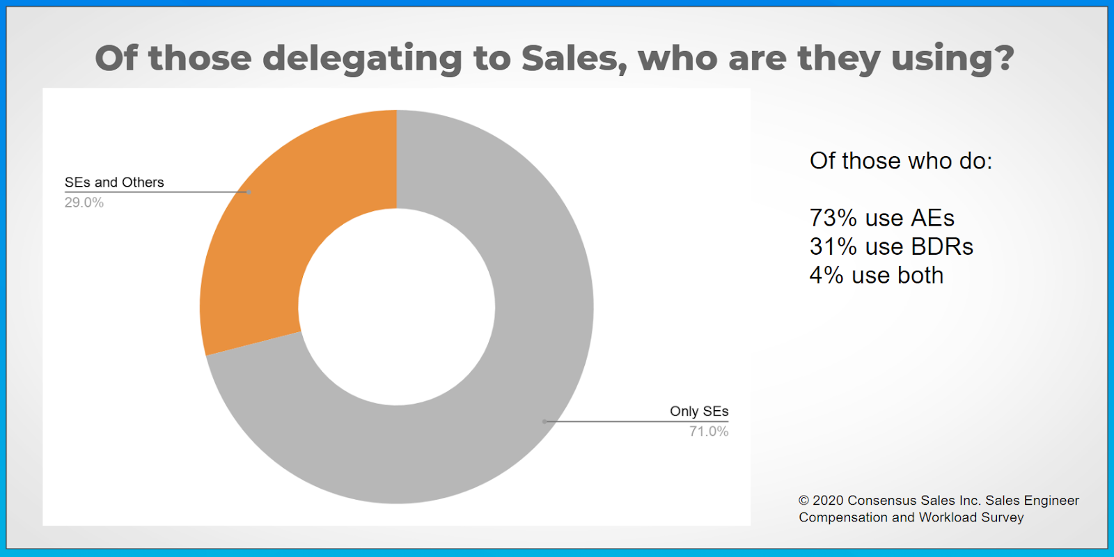 A graphic showing that 29% of companies delegate at least some demoing to sales teams.