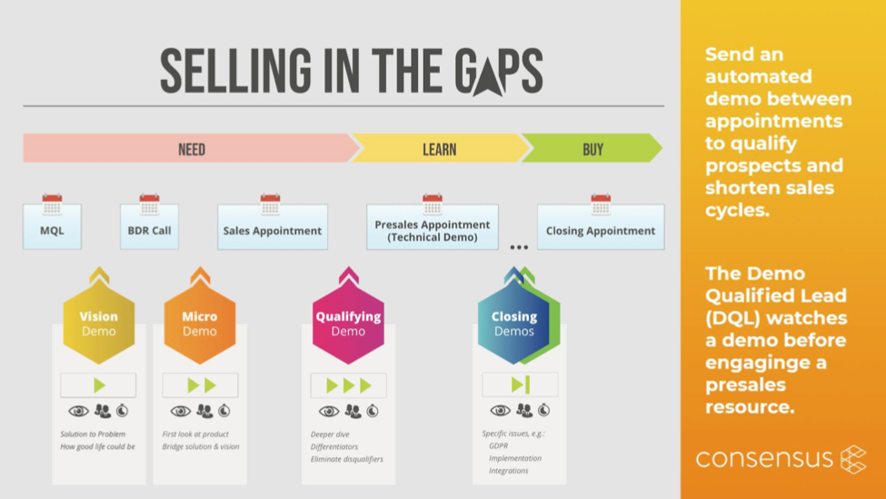 Have the right demo for every stage of the sales cycle