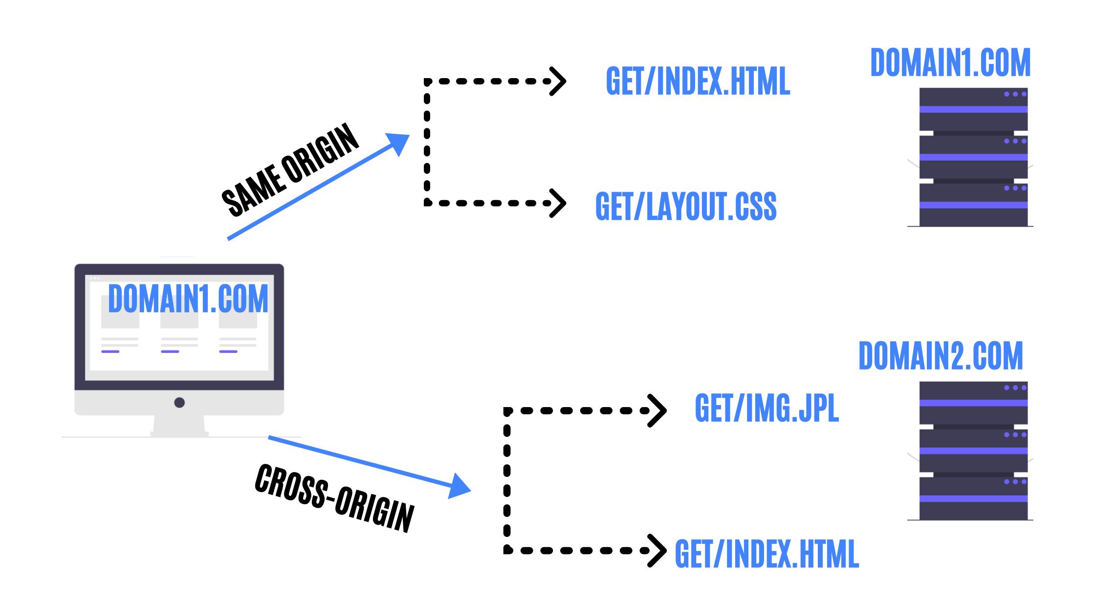 What is Cross-Origin Resource Sharing
