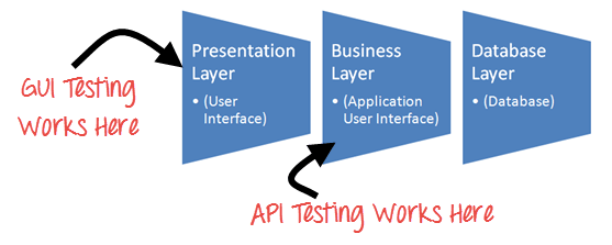 How is API testing automated using c#?