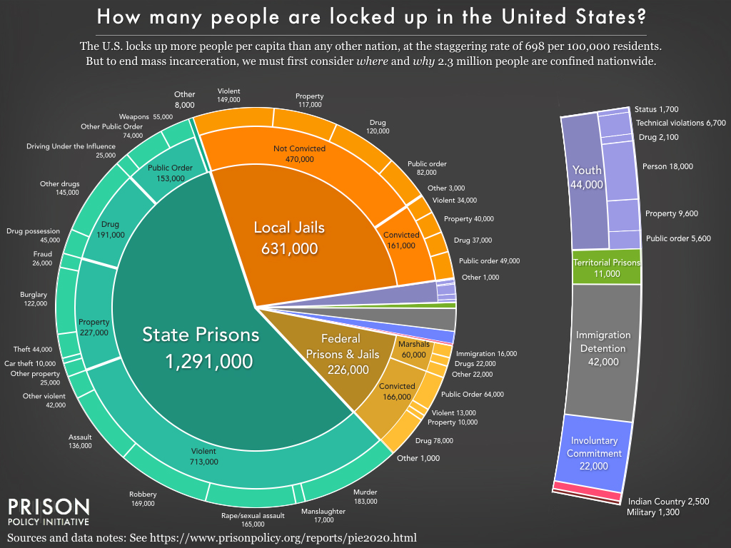What Americas Prison System Would Look Like Without Cannabis Arrests