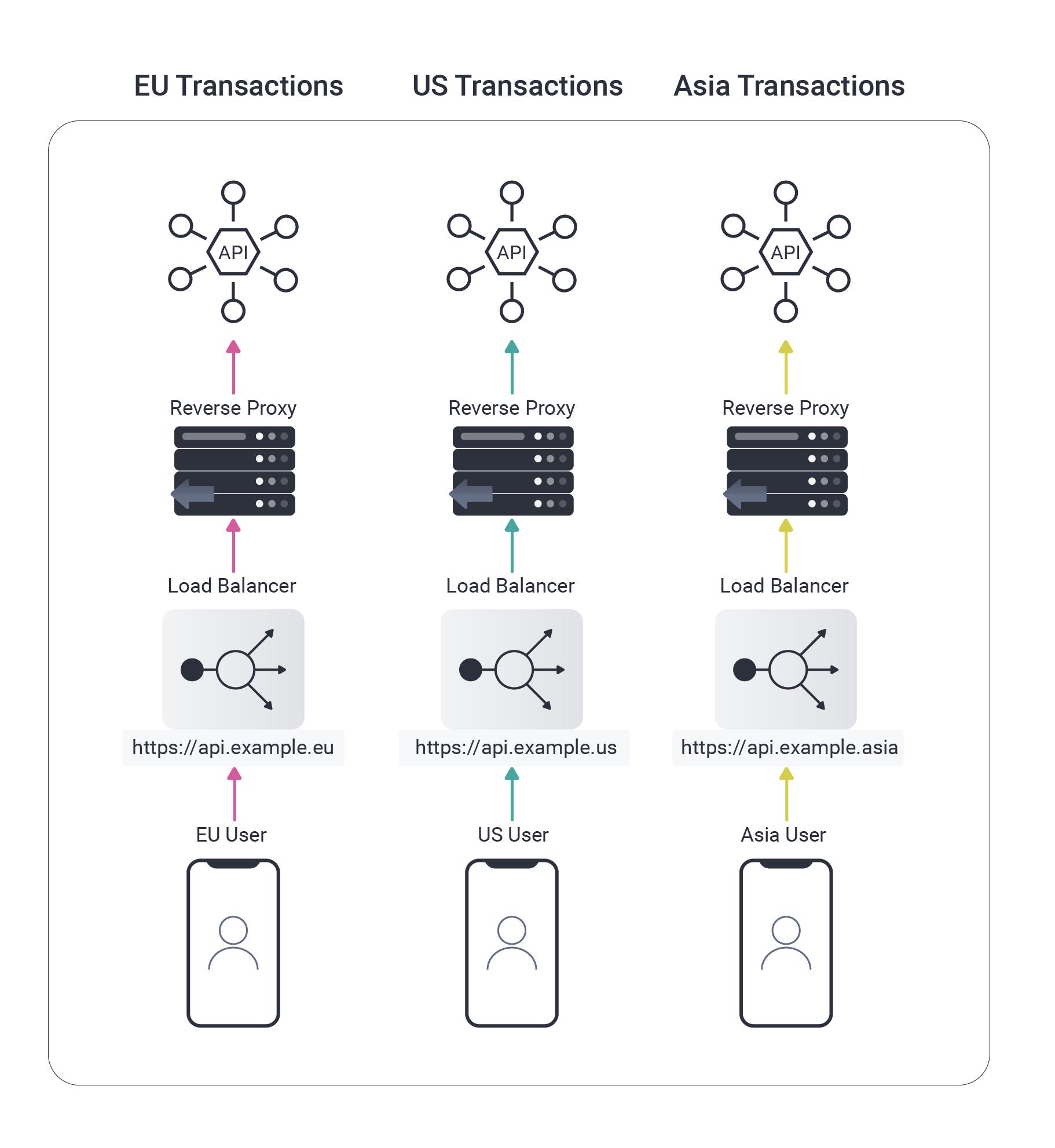 APIs in Multiple Regions_1