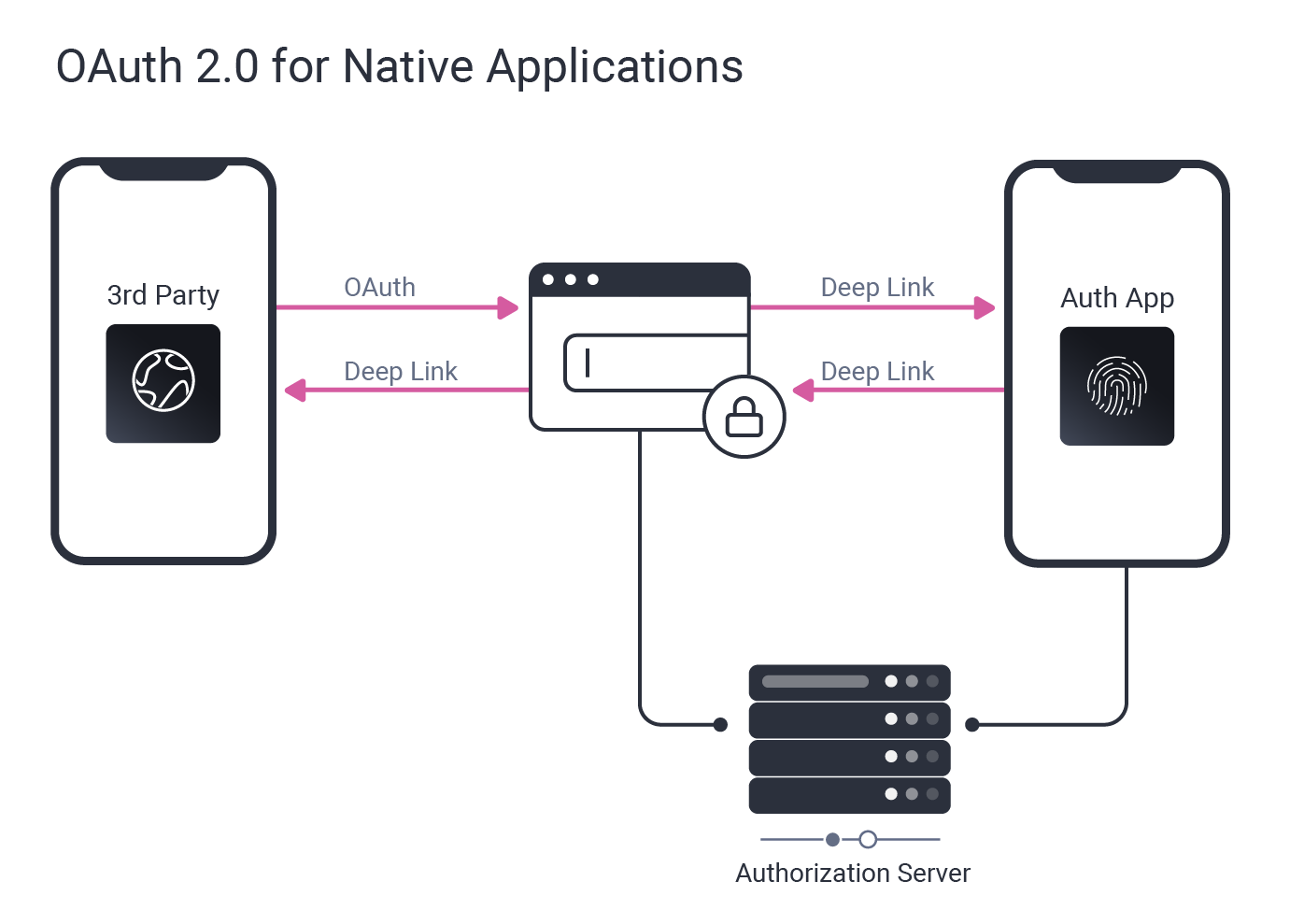 App2app - OAuth 2.0 for Native Applications