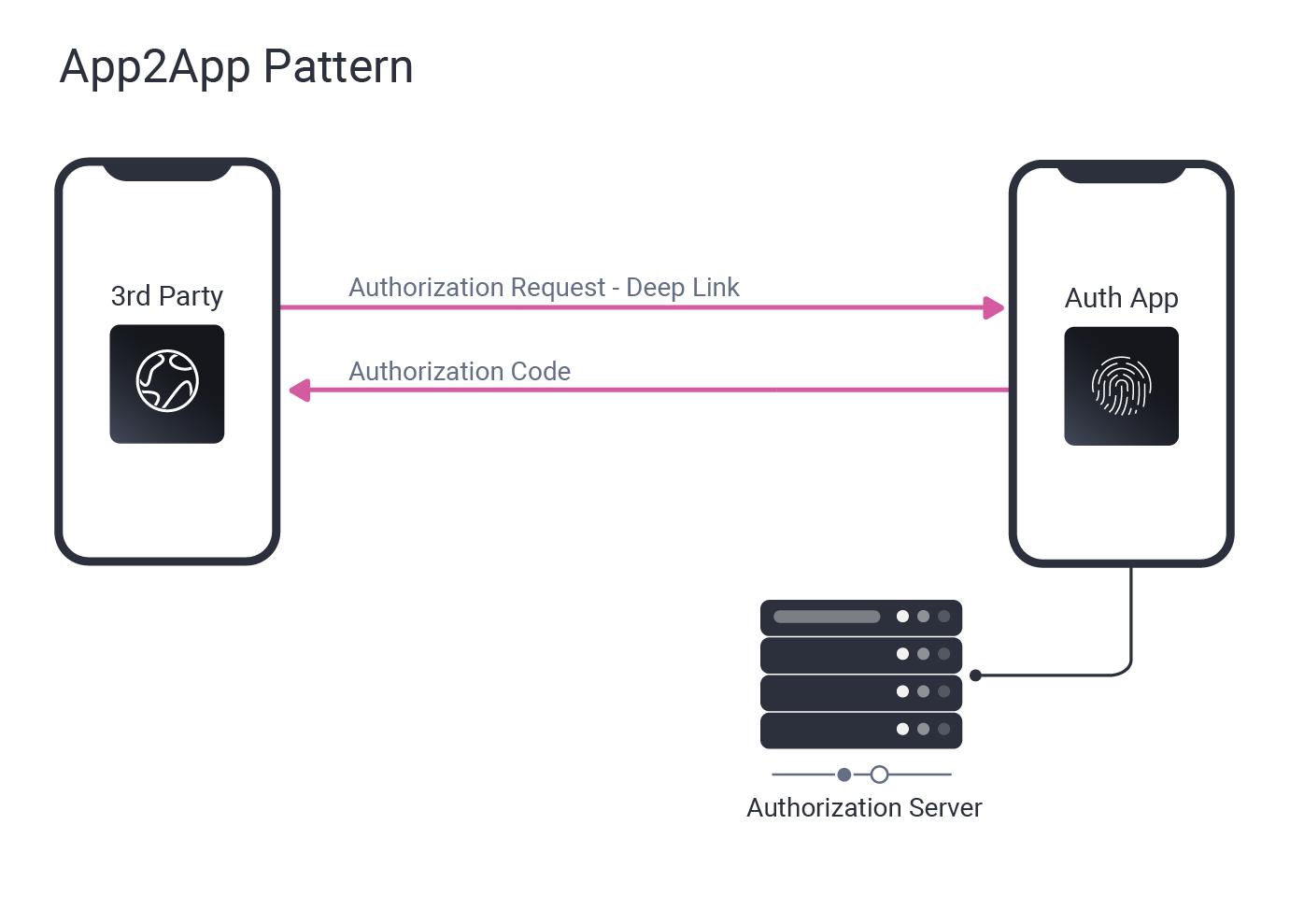 App2app Pattern