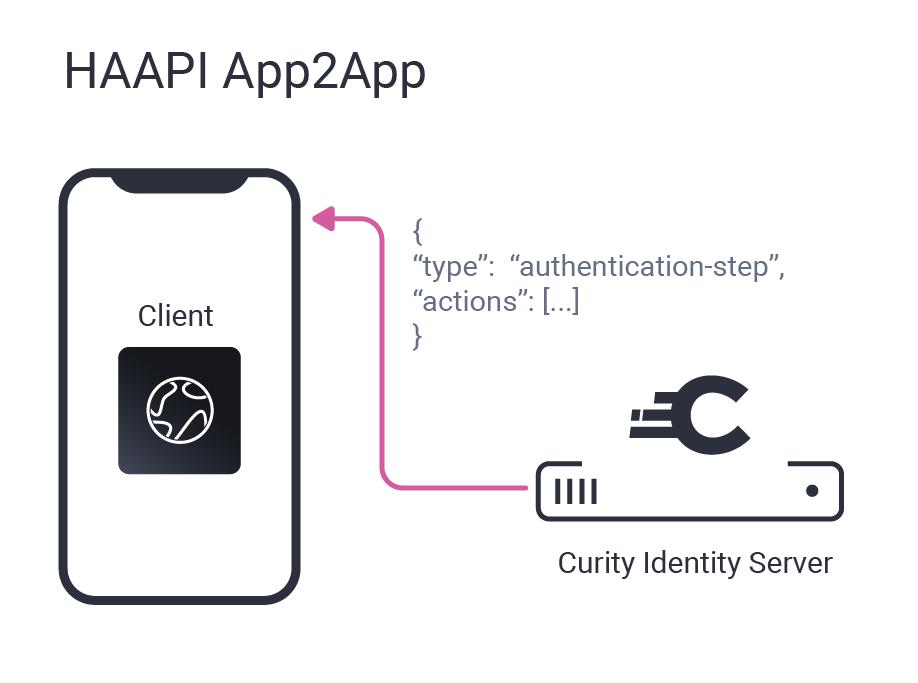 Hypermedia Authentication API App2app