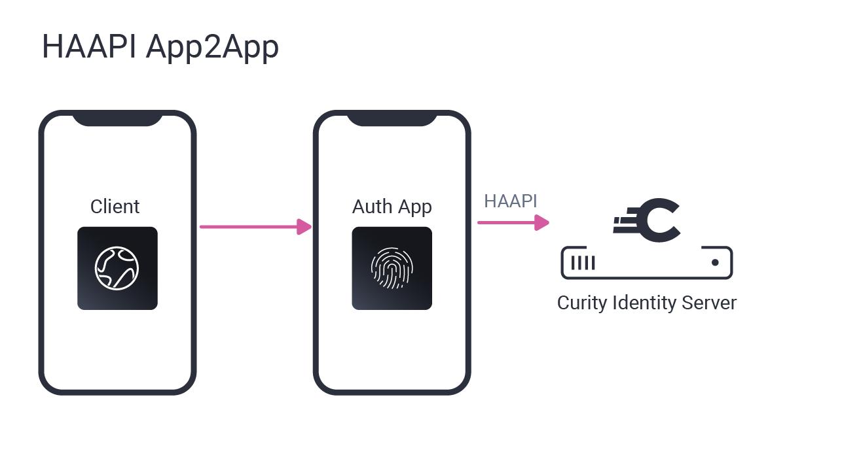 App2app with Hypermedia Authentication API